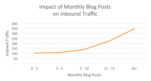 Correlation between blogging and site traffic