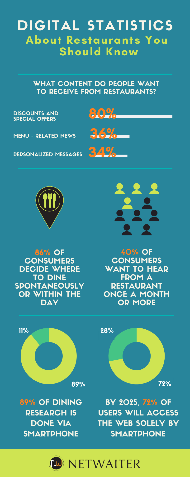 Restaurant Digital Marketing Infographic